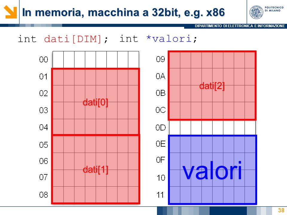 DIPARTIMENTO DI ELETTRONICA E INFORMAZIONE 38 int dati[DIM]; dati[0] dati[1] dati[2] int *valori; valori In memoria, macchina a 32bit, e.g.