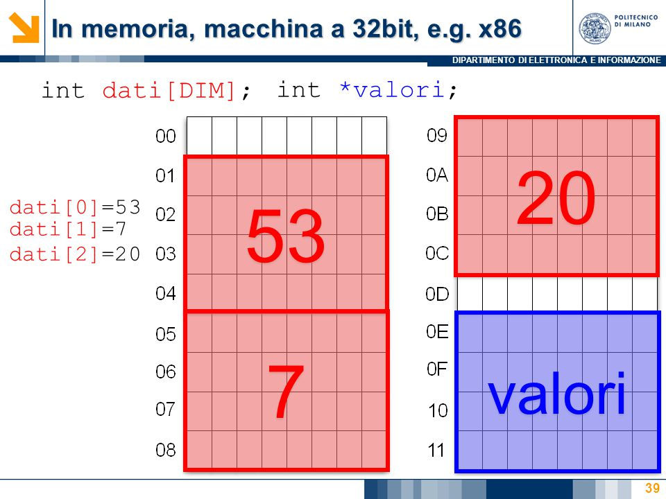 DIPARTIMENTO DI ELETTRONICA E INFORMAZIONE 39 int dati[DIM]; 53 7 7 20 int *valori; valori dati[0]=53 dati[1]=7 dati[2]=20 In memoria, macchina a 32bi