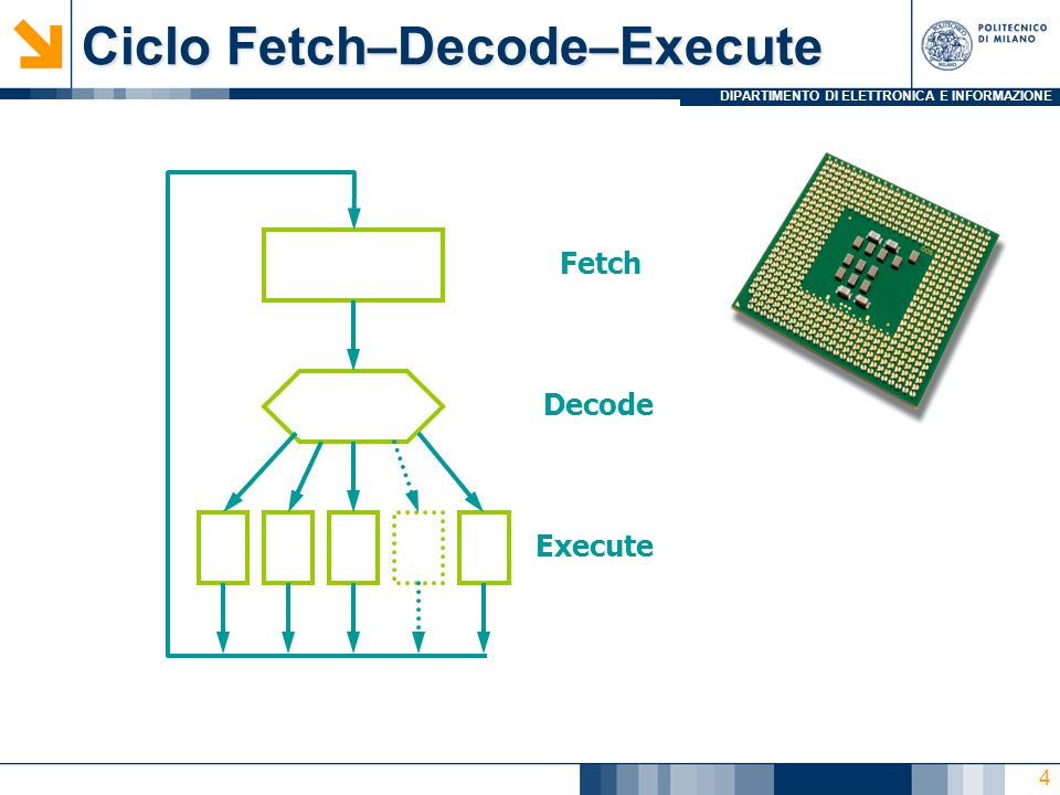 DIPARTIMENTO DI ELETTRONICA E INFORMAZIONE Ciclo Fetch–Decode–Execute Fetch Decode Execute 4