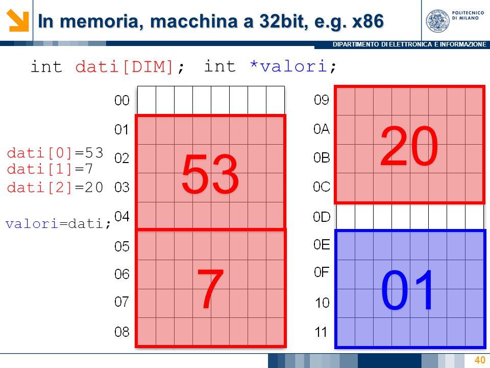 DIPARTIMENTO DI ELETTRONICA E INFORMAZIONE 40 int dati[DIM]; 53 7 7 20 int *valori; 01 dati[0]=53 dati[1]=7 dati[2]=20 valori=dati; In memoria, macchina a 32bit, e.g.