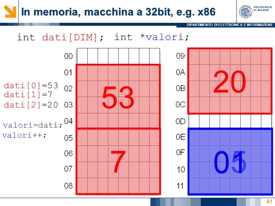 DIPARTIMENTO DI ELETTRONICA E INFORMAZIONE 41 int dati[DIM]; 53 7 7 20 int *valori; 05 dati[0]=53 dati[1]=7 dati[2]=20 valori=dati; valori++; 01 In memoria, macchina a 32bit, e.g.