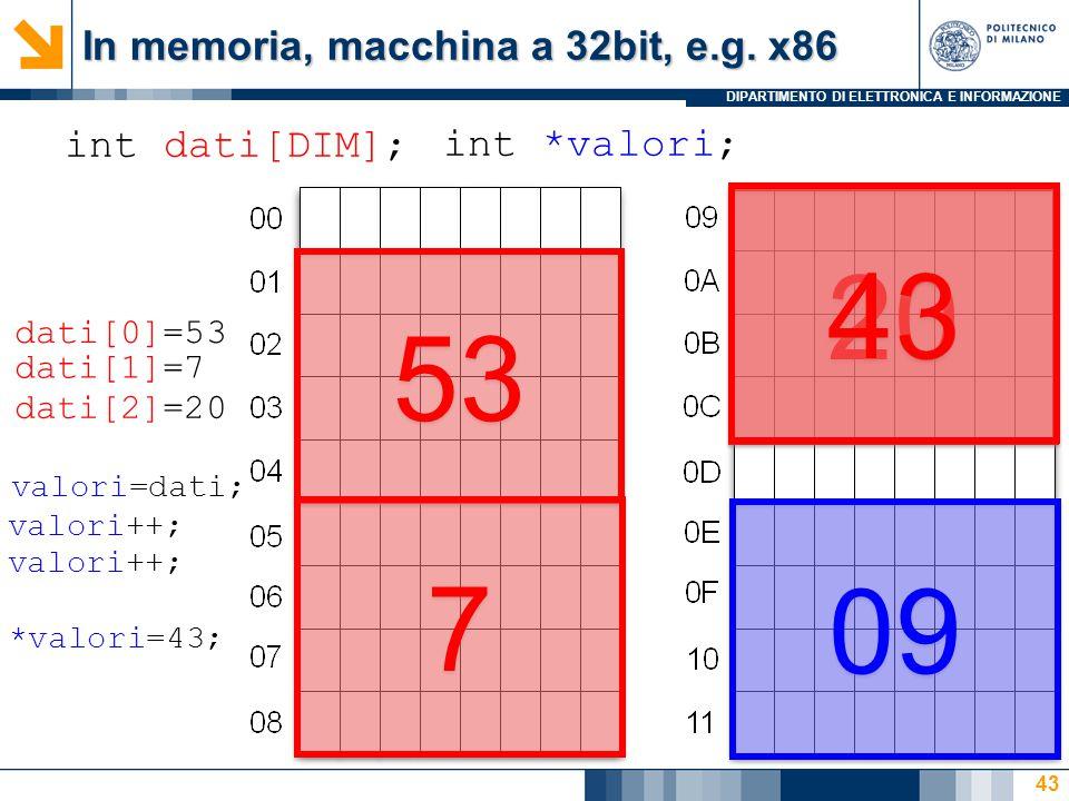 DIPARTIMENTO DI ELETTRONICA E INFORMAZIONE 43 int dati[DIM]; 53 7 7 20 int *valori; 09 dati[0]=53 dati[1]=7 dati[2]=20 valori=dati; valori++; *valori=43; 43 In memoria, macchina a 32bit, e.g.