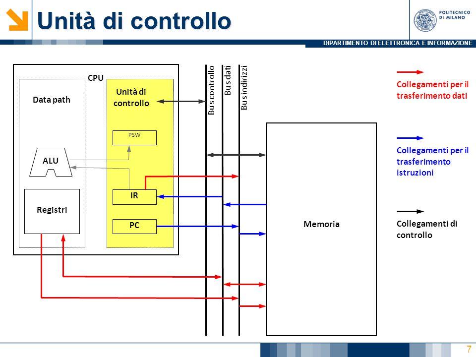 DIPARTIMENTO DI ELETTRONICA E INFORMAZIONE Unità di controllo Memoria Bus dati Bus indirizzi Bus controllo PC PSW Data path Unità di controllo CPU IR