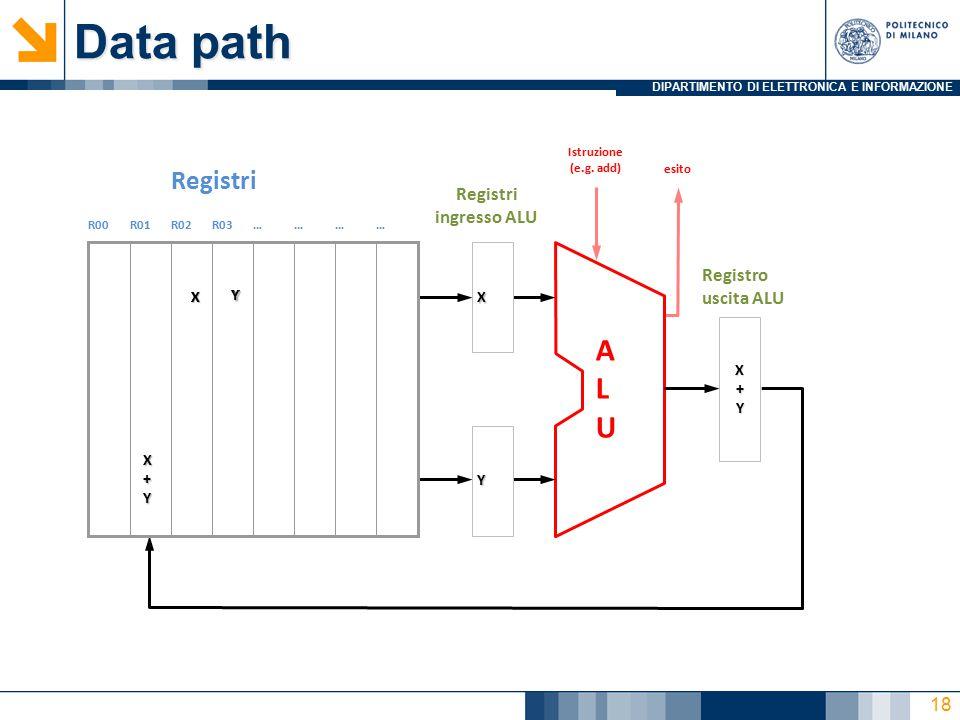 DIPARTIMENTO DI ELETTRONICA E INFORMAZIONE Data path Registri ingresso ALU R00R01R02R03………… Registri ALUALU Registro uscita ALU X Y X+YX+YX+YX+Y Istru