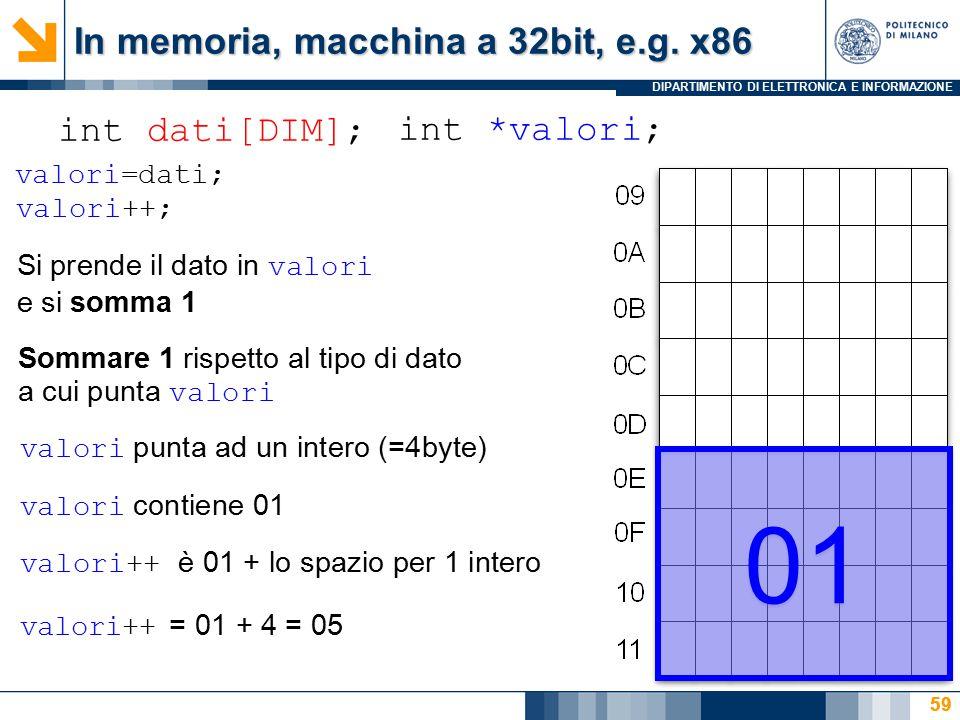 DIPARTIMENTO DI ELETTRONICA E INFORMAZIONE 59 int dati[DIM]; int *valori; In memoria, macchina a 32bit, e.g. x86 59 01 valori=dati; valori++; Si prend