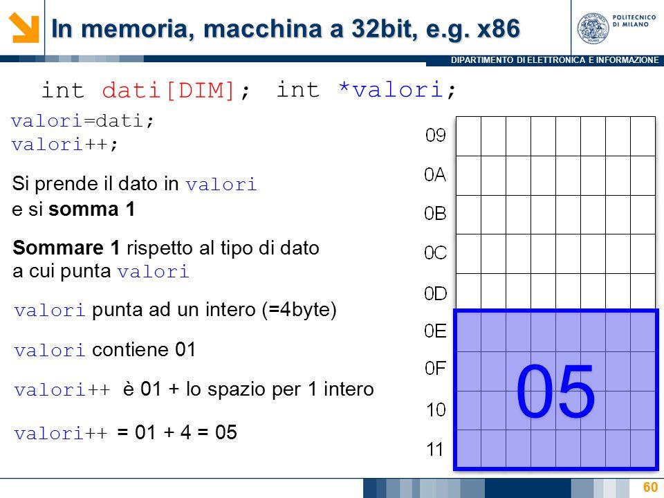 DIPARTIMENTO DI ELETTRONICA E INFORMAZIONE 60 int dati[DIM]; int *valori; In memoria, macchina a 32bit, e.g. x86 60 valori=dati; valori++; Si prende i