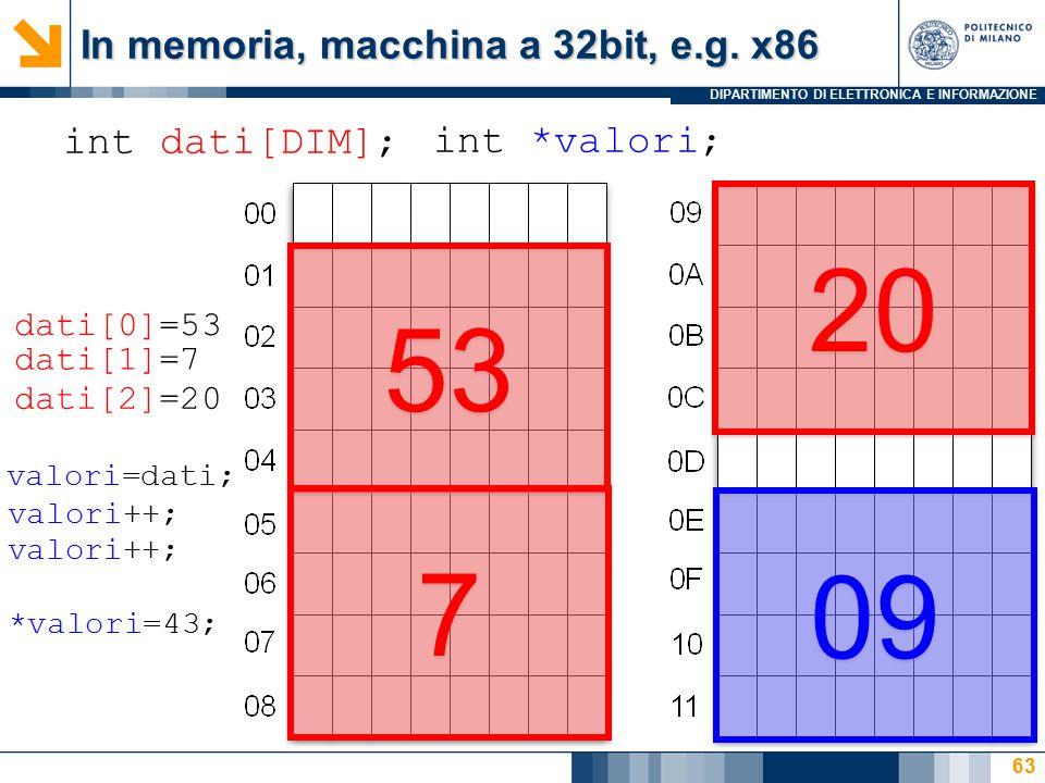 DIPARTIMENTO DI ELETTRONICA E INFORMAZIONE 63 int dati[DIM]; 53 7 7 20 int *valori; 09 dati[0]=53 dati[1]=7 dati[2]=20 valori=dati; valori++; *valori=