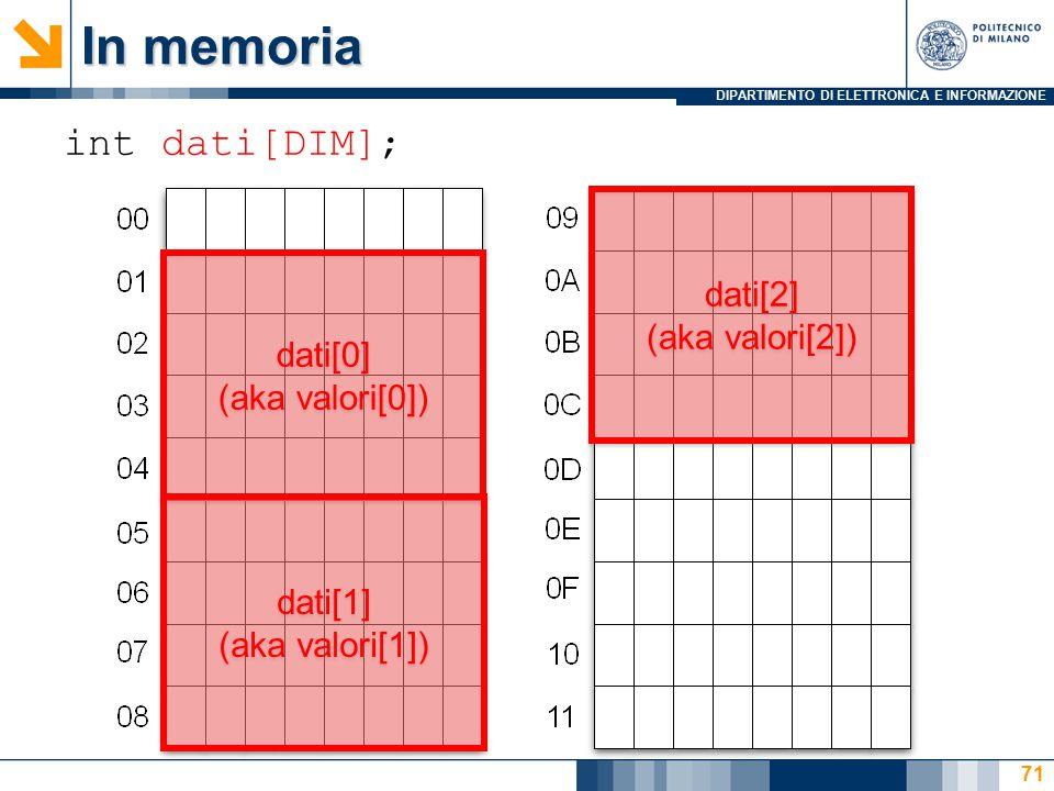 DIPARTIMENTO DI ELETTRONICA E INFORMAZIONE 71 int dati[DIM]; In memoria dati[0] (aka valori[0]) dati[0] (aka valori[0]) dati[1] (aka valori[1]) dati[1