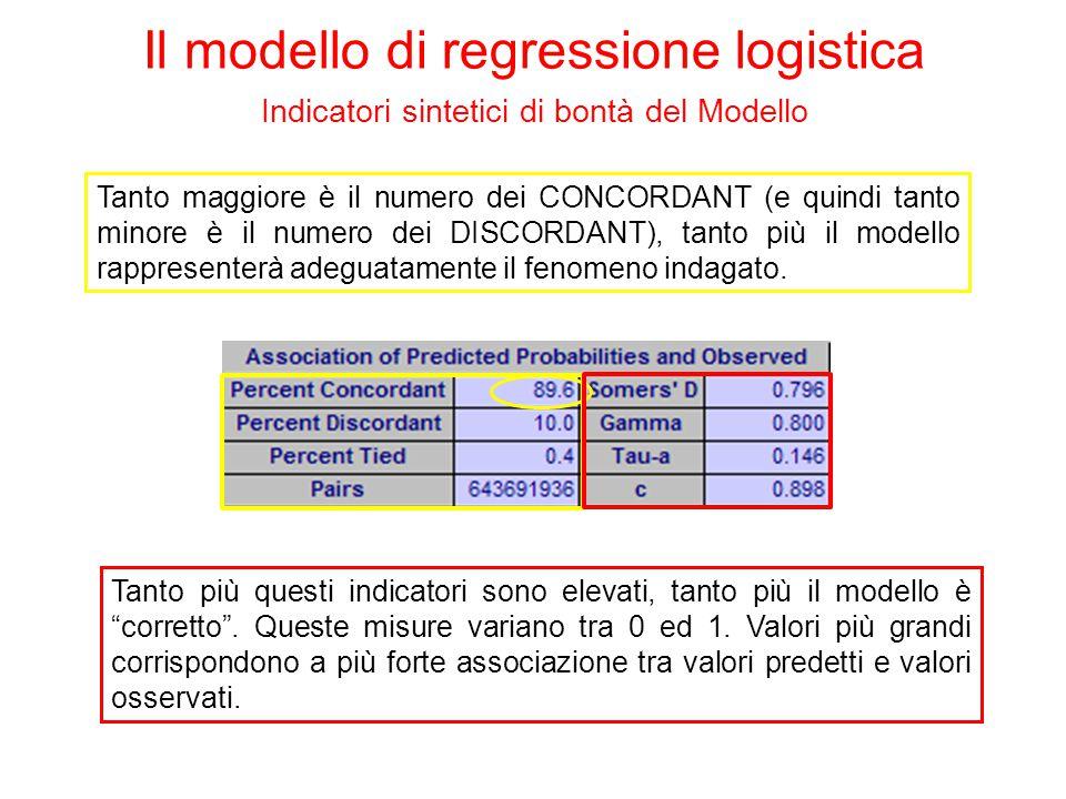 Il modello di regressione logistica Indicatori sintetici di bontà del Modello Test per valutare la significatività congiunta dei coefficienti Testing Global Null Hypothesis: BETA=0 TestChi-SquareDFPr > ChiSq Likelihood Ratio2192.49787<.0001 Score1399.05527<.0001 Wald876.23577<.0001 Se il p-value è piccolo, cioè < del livello di significatività α fissato a propri, allora rifiuto H 0, quindi il modello ha buona capacità esplicativa!