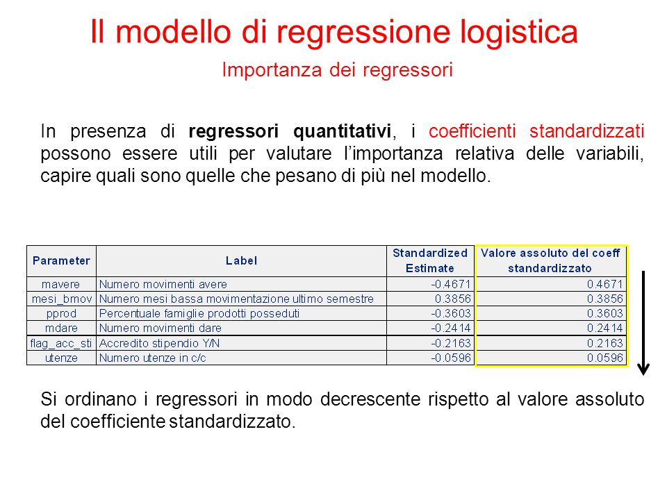 Il modello di regressione logistica Importanza dei regressori Si ordinano i regressori in modo decrescente rispetto al valore assoluto del coefficient