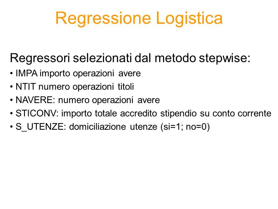 Regressione Logistica Regressori selezionati dal metodo stepwise: IMPA importo operazioni avere NTIT numero operazioni titoli NAVERE: numero operazion