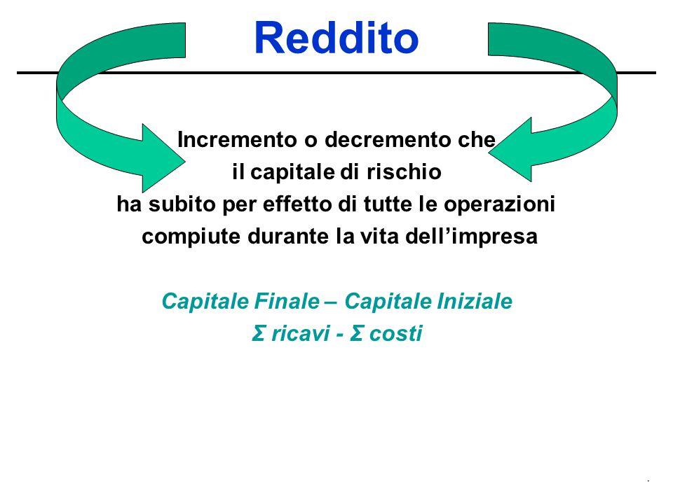 . Reddito Incremento o decremento che il capitale di rischio ha subito per effetto di tutte le operazioni compiute durante la vita dell'impresa Capita