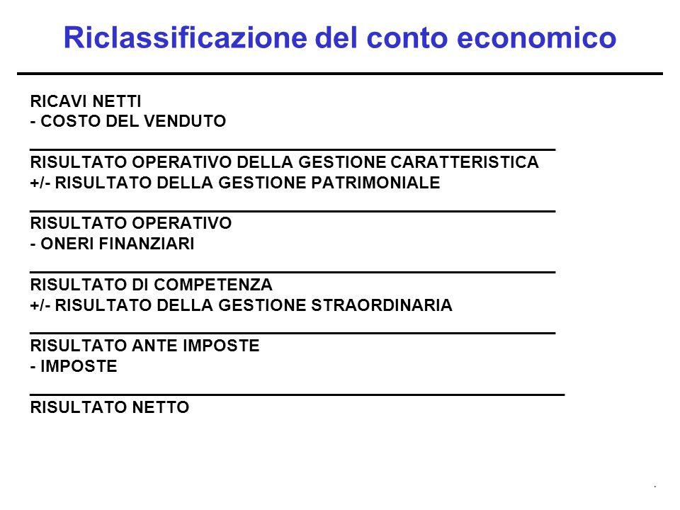 . Riclassificazione del conto economico RICAVI NETTI - COSTO DEL VENDUTO ________________________________________________________ RISULTATO OPERATIVO