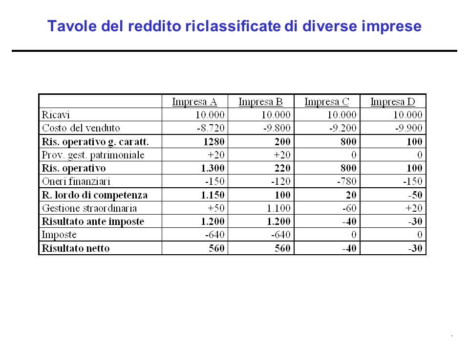 . Tavole del reddito riclassificate di diverse imprese