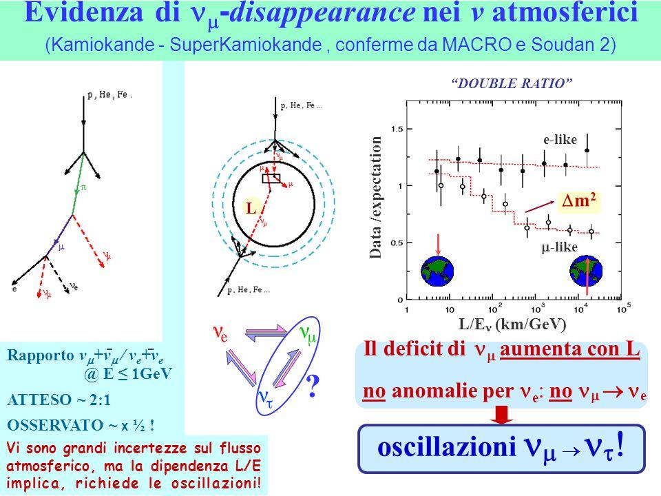 """Evidenza di  - disappearance nei v atmosferici (Kamiokande - SuperKamiokande, conferme da MACRO e Soudan 2) ? L """"DOUBLE RATIO""""  -like e-like m2m2"""