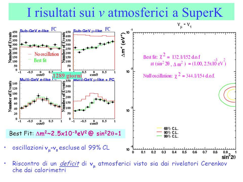 I risultati sui v atmosferici a SuperK 1289 giorni oscillazioni  - s escluse al 99% CL Riscontro di un deficit di  atmosferici visto sia dai rivelat