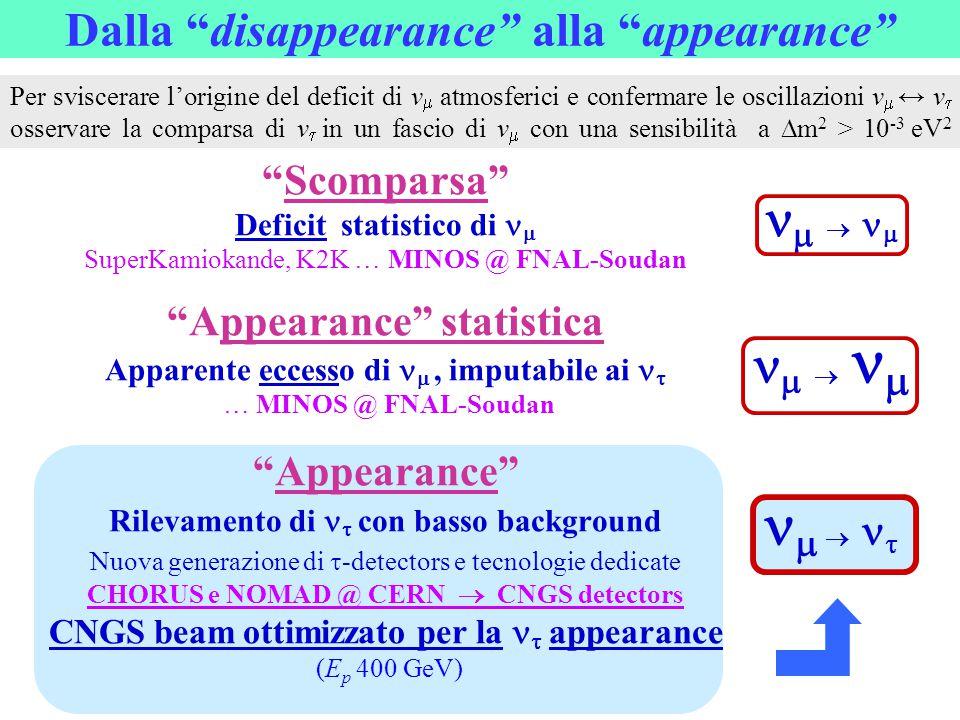 "Dalla ""disappearance"" alla ""appearance"" ""Scomparsa"" Deficit statistico di  SuperKamiokande, K2K … MINOS @ FNAL-Soudan ""Appearance"" statistica Apparen"