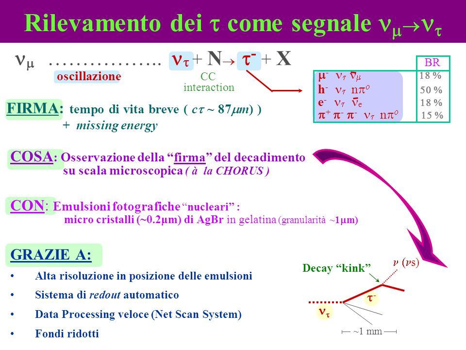 Rilevamento dei  come segnale     ……………..  + N   - + X oscillazione CC interaction  -     h -    n    e