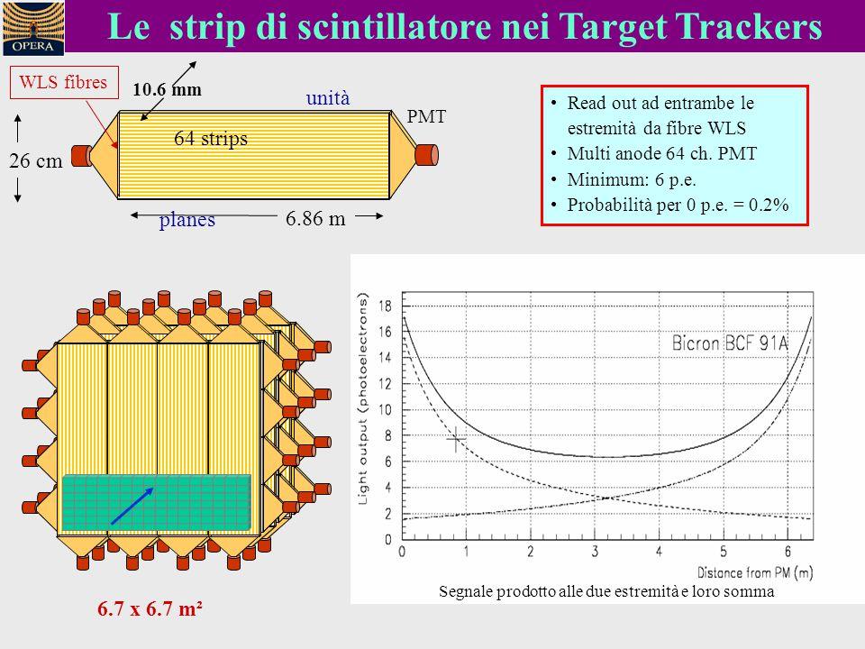 10.6 mm Le strip di scintillatore nei Target Trackers Read out ad entrambe le estremità da fibre WLS Multi anode 64 ch. PMT Minimum: 6 p.e. Probabilit