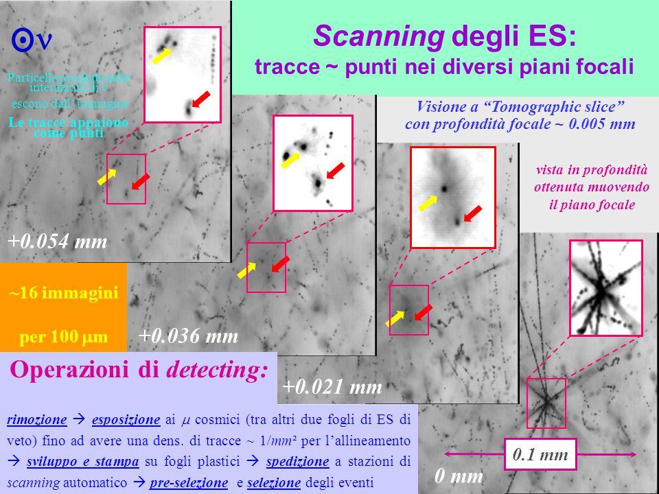 """Scanning degli ES: tracce ~ punti nei diversi piani focali 0 mm +0.021 mm +0.036 mm 0.1 mm Visione a """"Tomographic slice"""" con profondità focale ~ 0.005"""