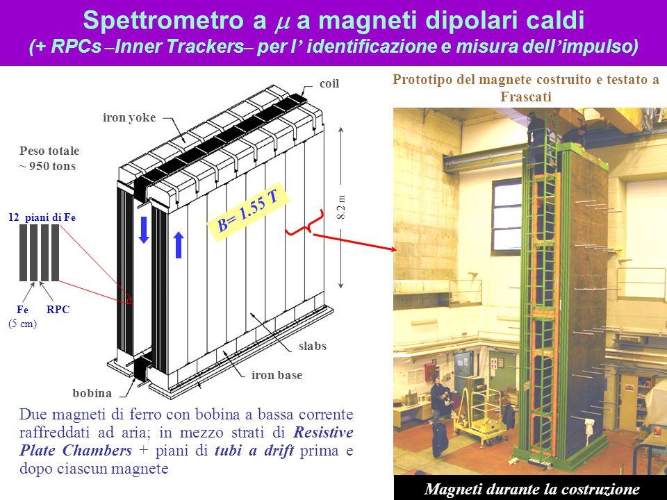 Spettrometro a  a magneti dipolari caldi (+ RPCs – Inner Trackers – per l ' identificazione e misura dell ' impulso) Prototipo del magnete costruito