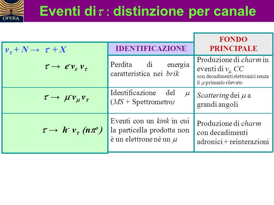 Eventi di  distinzione per canale v  + N →  - + X  - → e - v e v   - →  - v  v   - → h - v   n  o  IDENTIFICAZIONE FONDO PRINCI