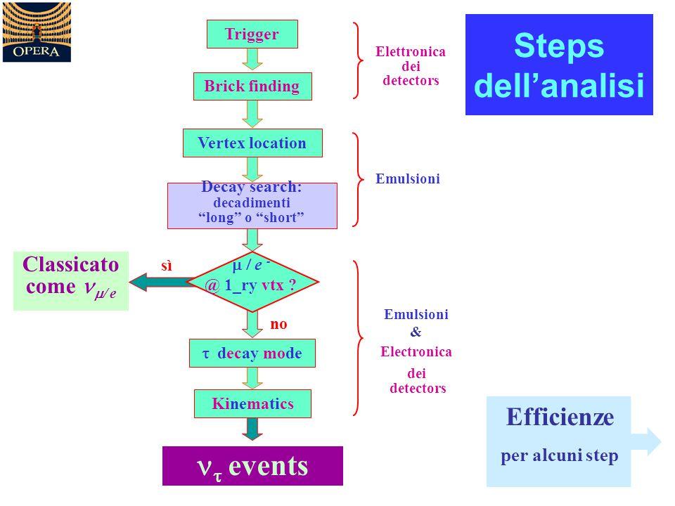 "Steps dell'analisi Efficienze per alcuni step Brick finding Trigger Vertex location Decay search: decadimenti ""long"" o ""short""  decay mode Kinematics"