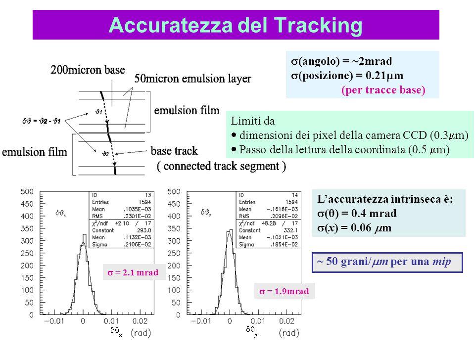 Accuratezza del Tracking  = 2.1 mrad  = 1.9mrad Limiti da  dimensioni dei pixel della camera CCD (0.3  m)  Passo della lettura della coordinata (