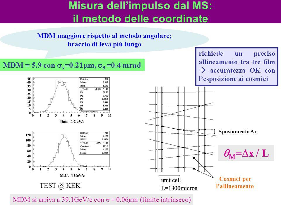MDM = 5.9 con  x =0.21  m,   =0.4 mrad TEST @ KEK richiede un preciso allineamento tra tre film  accuratezza OK con l'esposizione ai cosmici MDM