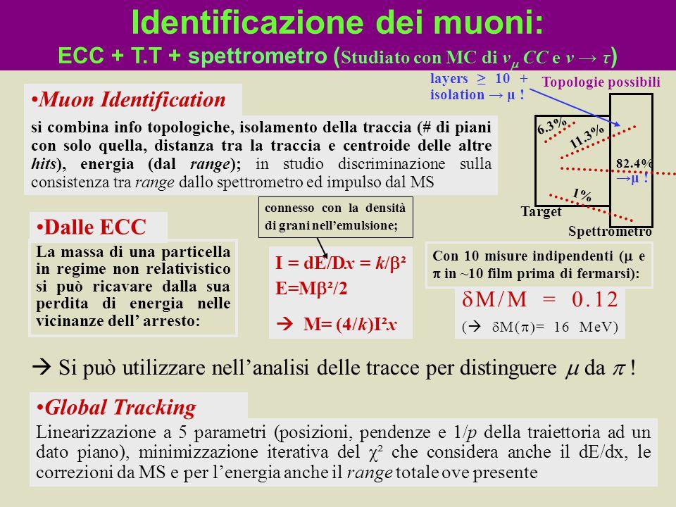 Identificazione dei muoni: ECC + T.T + spettrometro ( Studiato con MC di v  CC e v → τ ) Linearizzazione a 5 parametri (posizioni, pendenze e 1/p del