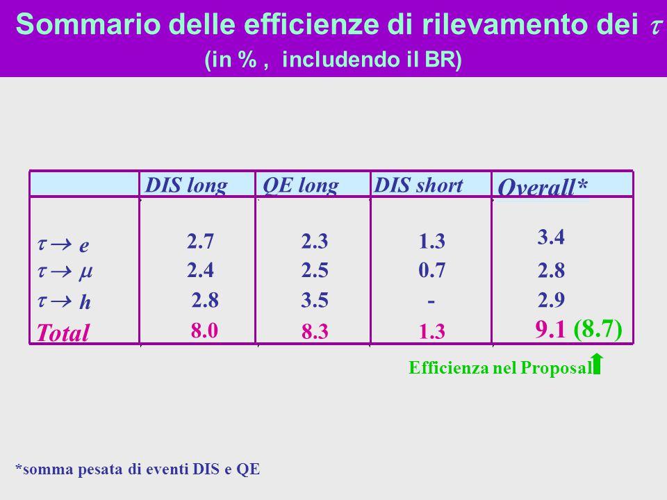 Efficienza nel Proposal *somma pesata di eventi DIS e QE Sommario delle efficienze di rilevamento dei  (in %, includendo il BR)