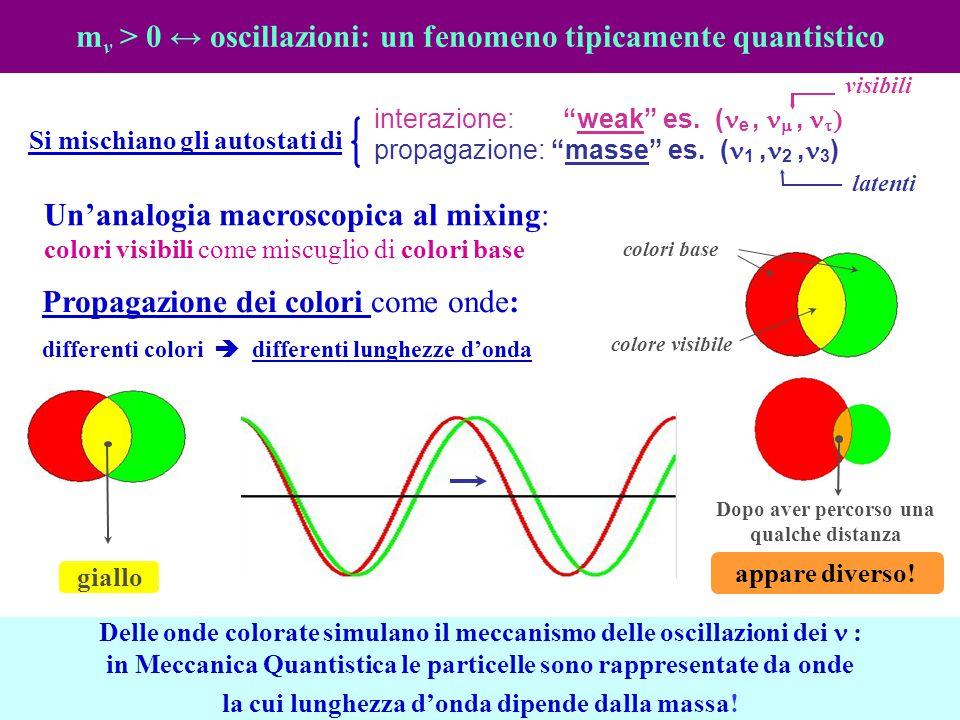 m v > 0 ↔ oscillazioni: un fenomeno tipicamente quantistico Propagazione dei colori come onde: differenti colori  differenti lunghezze d'onda Delle o