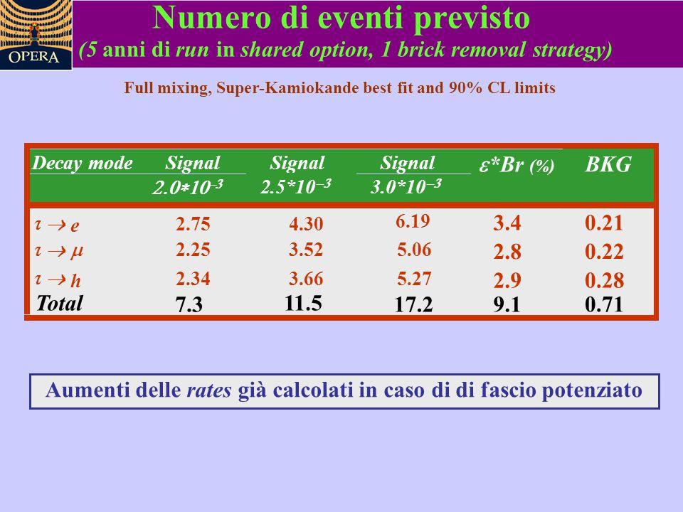 Numero di eventi previsto (5 anni di run in shared option, 1 brick removal strategy) Full mixing, Super-Kamiokande best fit and 90% CL limits Aumenti