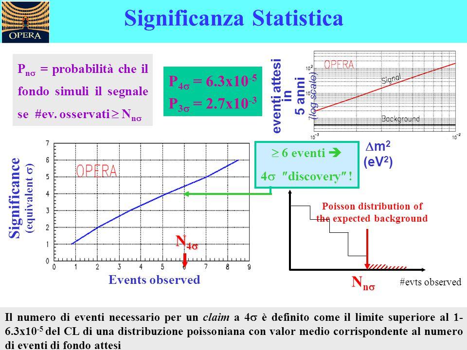 Significanza Statistica  6 eventi  4  discovery  ! Events observed Significance (equivalent  ) N4N4N4N4 P n  = probabilità che il fondo s