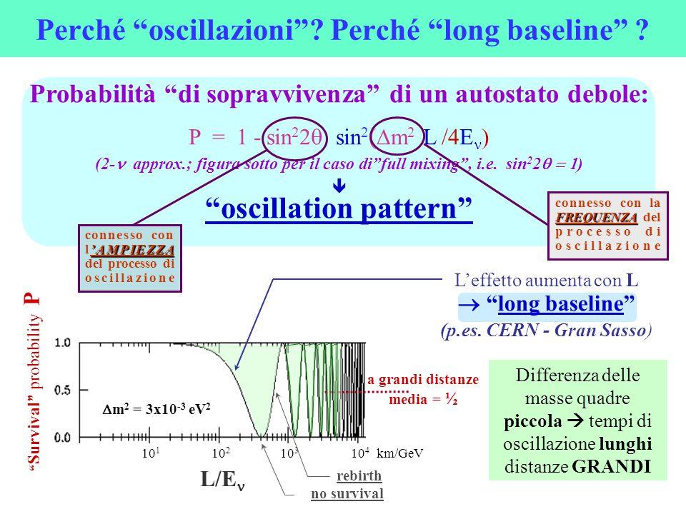 """Perché """"oscillazioni""""? Perché """"long baseline"""" ? Probabilità """"di sopravvivenza"""" di un autostato debole: P = 1 - sin 2 2  sin 2 (  m 2 L /4E ) (2- """