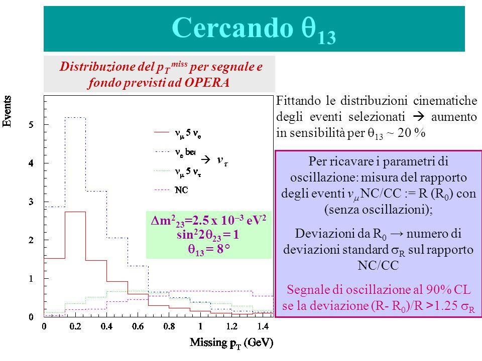  m 2 23 =2.5 x 10 –3 eV 2 sin 2 2  23 = 1  13 = 8° Cercando  13 Distribuzione del p T miss per segnale e fondo previsti ad OPERA  v v Fittando