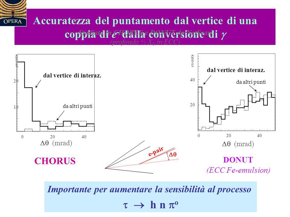 Accuratezza del puntamento dal vertice di una coppia di e - dalla conversione di  Studiata in CHORUS e DONUT da NetScan (profondo ½ X 0 in ECC) DONUT