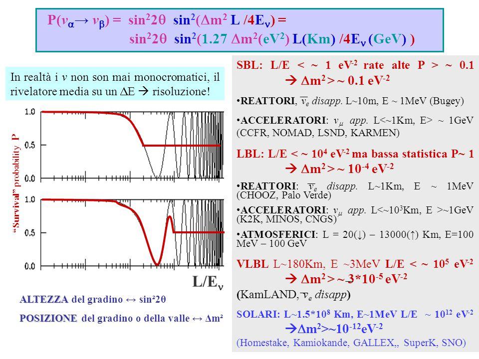 SBL: L/E ~ 0.1   m 2 > ~ 0.1 eV -2 REATTORI, v e disapp. L~10m, E ~ 1MeV (Bugey) ACCELERATORI: v  app. L ~ 1GeV (CCFR, NOMAD, LSND, KARMEN) LBL: L/