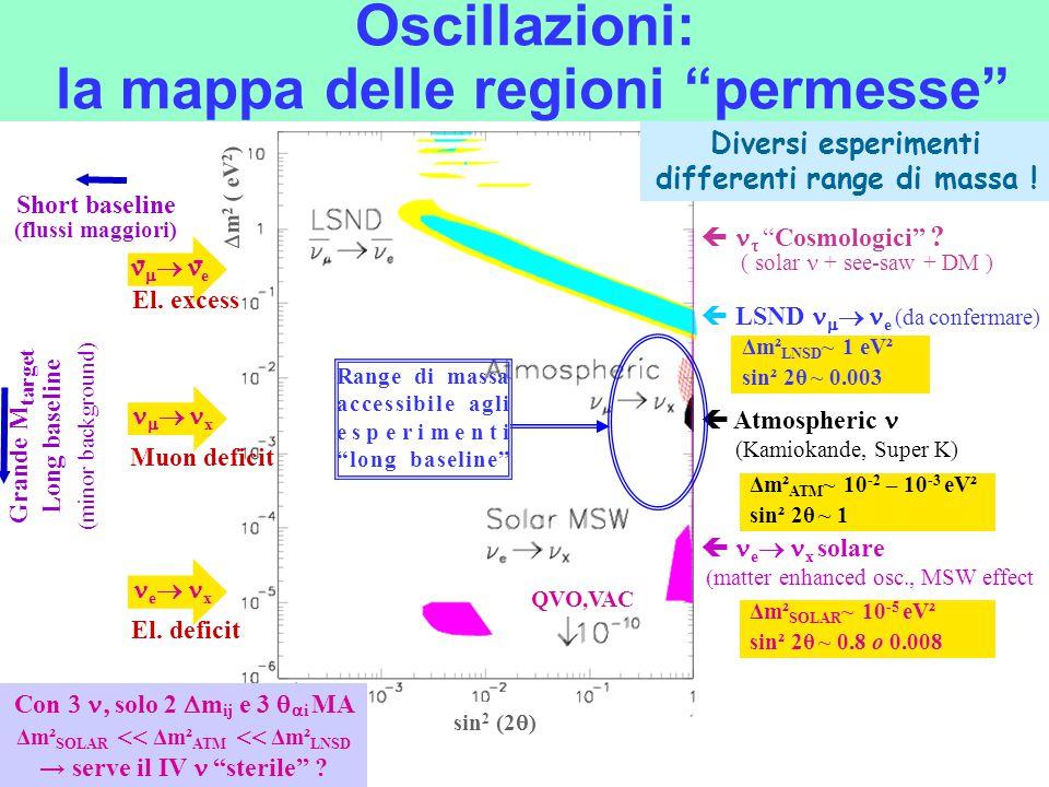 """Oscillazioni: la mappa delle regioni """"permesse""""  e  x solare   matter enhanced osc., MSW effect  LSND   e (da confermare)   """"Cosmologici"""" ?"""