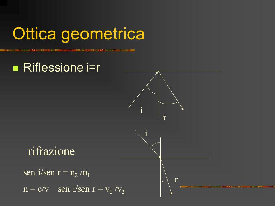 Ottica geometrica Riflessione i=r i r rifrazione i r sen i/sen r = n 2 /n 1 n = c/v sen i/sen r = v 1 /v 2
