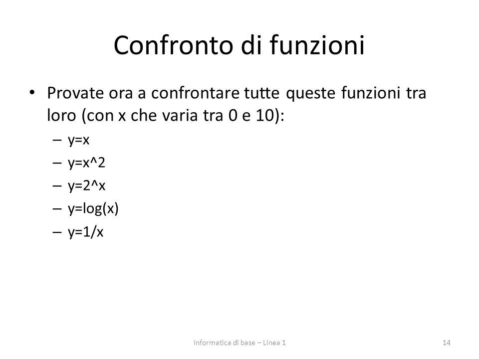 Confronto di funzioni Provate ora a confrontare tutte queste funzioni tra loro (con x che varia tra 0 e 10): – y=x – y=x^2 – y=2^x – y=log(x) – y=1/x 14Informatica di base – Linea 1