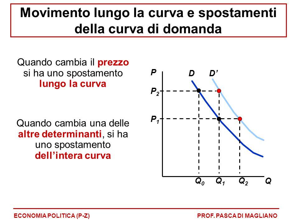 Movimento lungo la curva e spostamenti della curva di domanda Quando cambia il prezzo si ha uno spostamento lungo la curva Quando cambia una delle alt