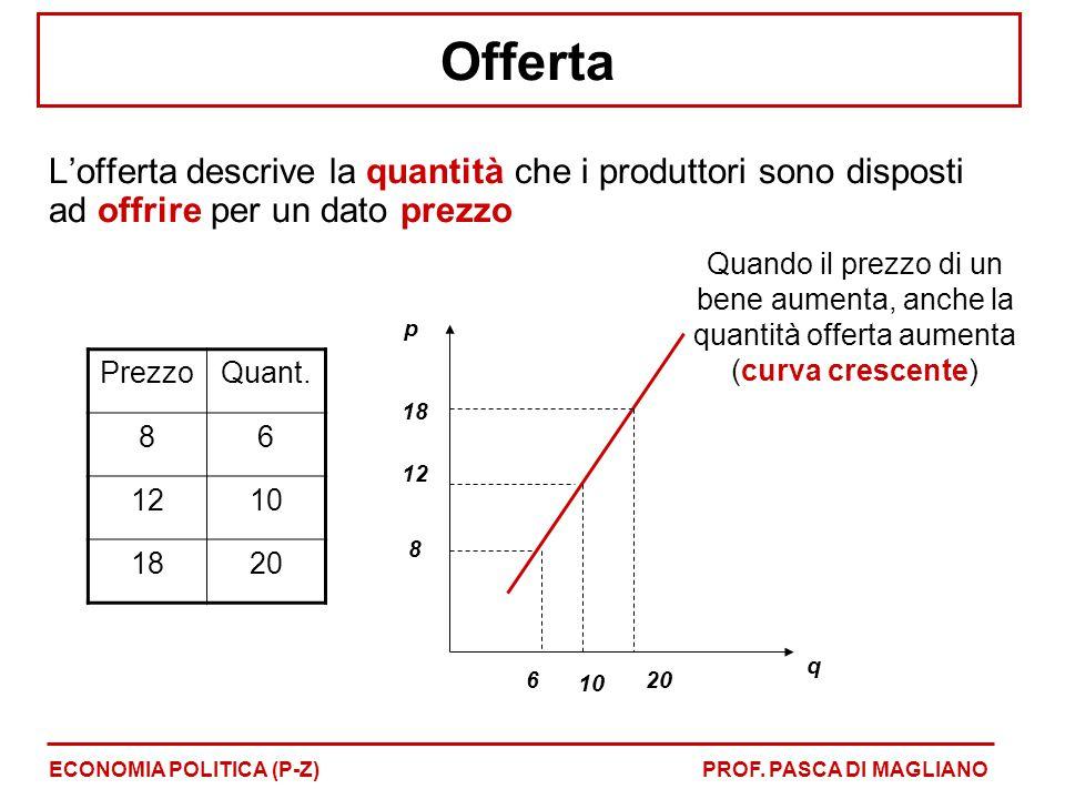 Offerta L'offerta descrive la quantità che i produttori sono disposti ad offrire per un dato prezzo ECONOMIA POLITICA (P-Z)PROF. PASCA DI MAGLIANO Pre