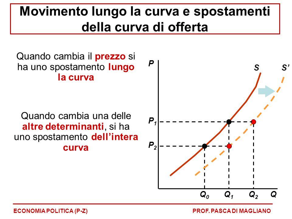 Movimento lungo la curva e spostamenti della curva di offerta Quando cambia il prezzo si ha uno spostamento lungo la curva Quando cambia una delle alt
