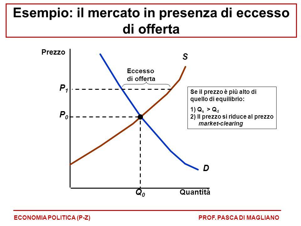Quantità D S P0P0 Q0Q0 Se il prezzo è più alto di quello di equilibrio: 1) Q s > Q d 2) Il prezzo si riduce al prezzo market-clearing P1P1 Eccesso di