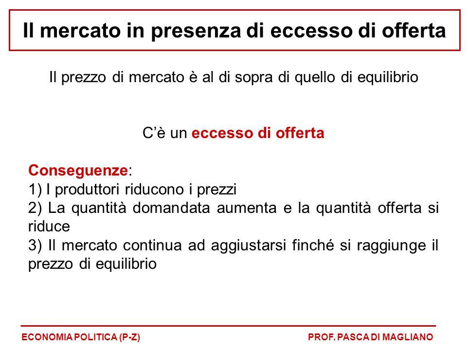 Il prezzo di mercato è al di sopra di quello di equilibrio C'è un eccesso di offerta Conseguenze: 1) I produttori riducono i prezzi 2) La quantità dom