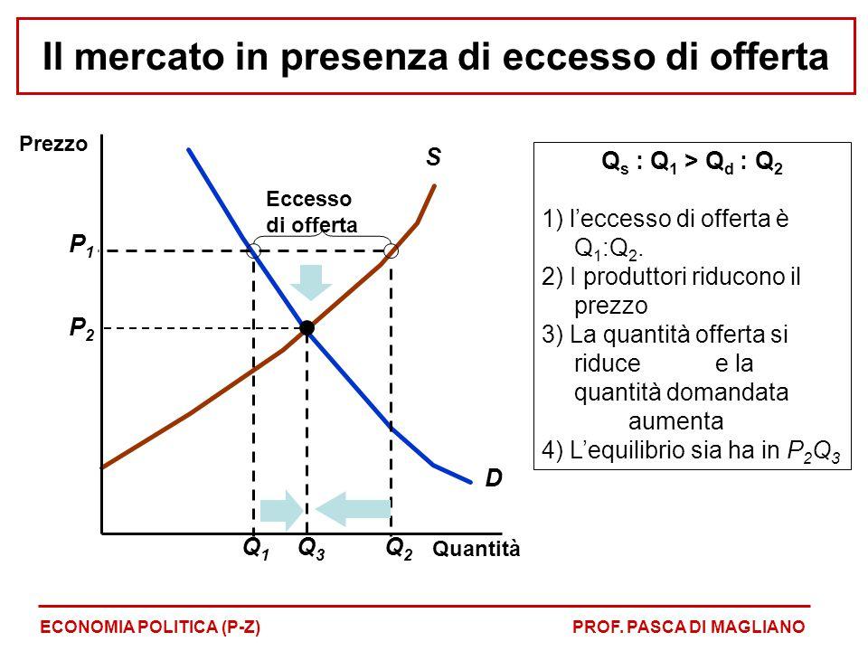 D S Q1Q1 Q s : Q 1 > Q d : Q 2 1) l'eccesso di offerta è Q 1 :Q 2. 2) I produttori riducono il prezzo 3) La quantità offerta si riduce e la quantità d
