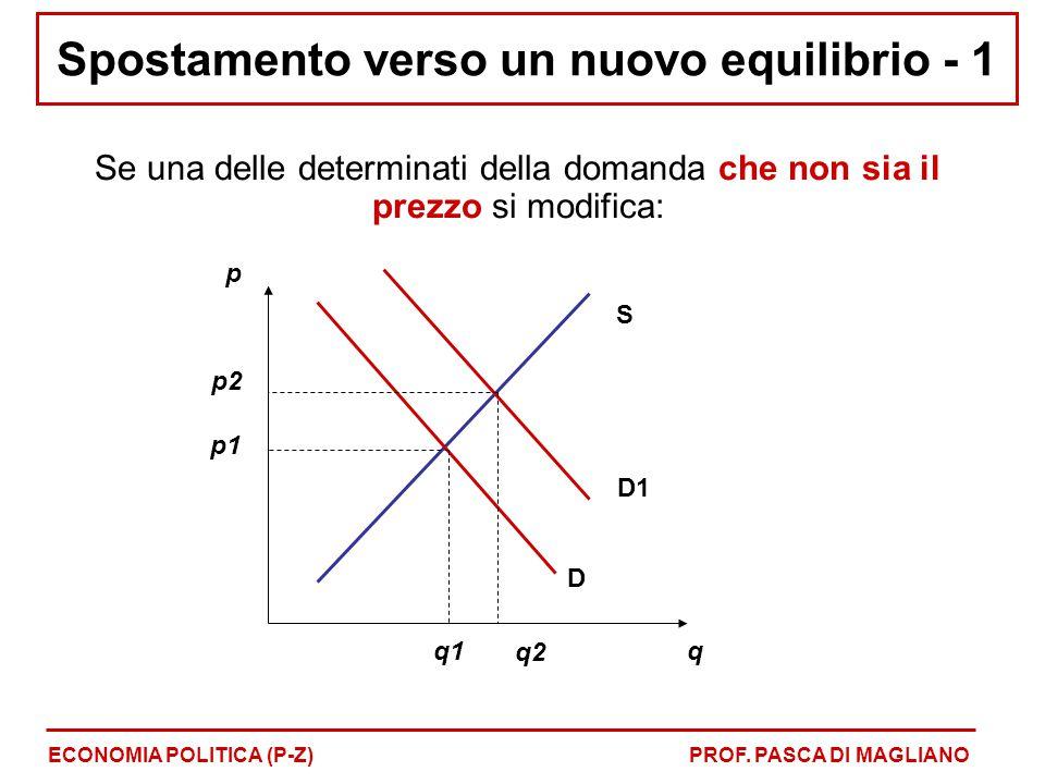 Spostamento verso un nuovo equilibrio - 1 Se una delle determinati della domanda che non sia il prezzo si modifica: ECONOMIA POLITICA (P-Z)PROF. PASCA