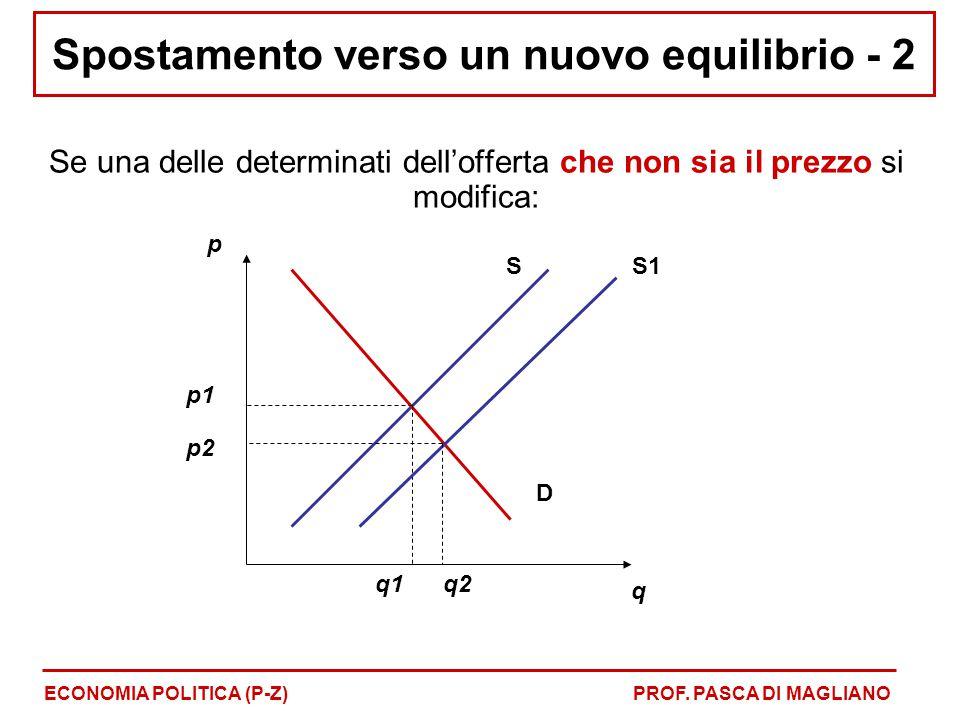 Spostamento verso un nuovo equilibrio - 2 Se una delle determinati dell'offerta che non sia il prezzo si modifica: ECONOMIA POLITICA (P-Z)PROF. PASCA