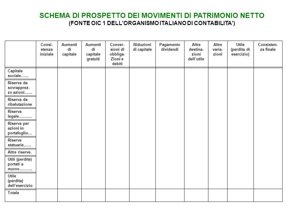 SCHEMA DI PROSPETTO DEI MOVIMENTI DI PATRIMONIO NETTO (FONTE OIC 1 DELL'ORGANISMO ITALIANO DI CONTABILITA') Consi- stenza iniziale Aumenti di capitale